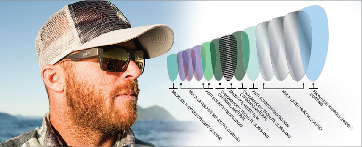 Smith optics main technologies